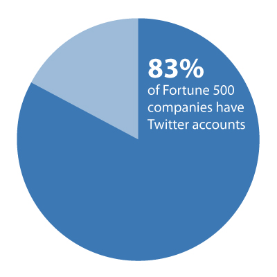 piechart showing that 83% of companies have a twitter account